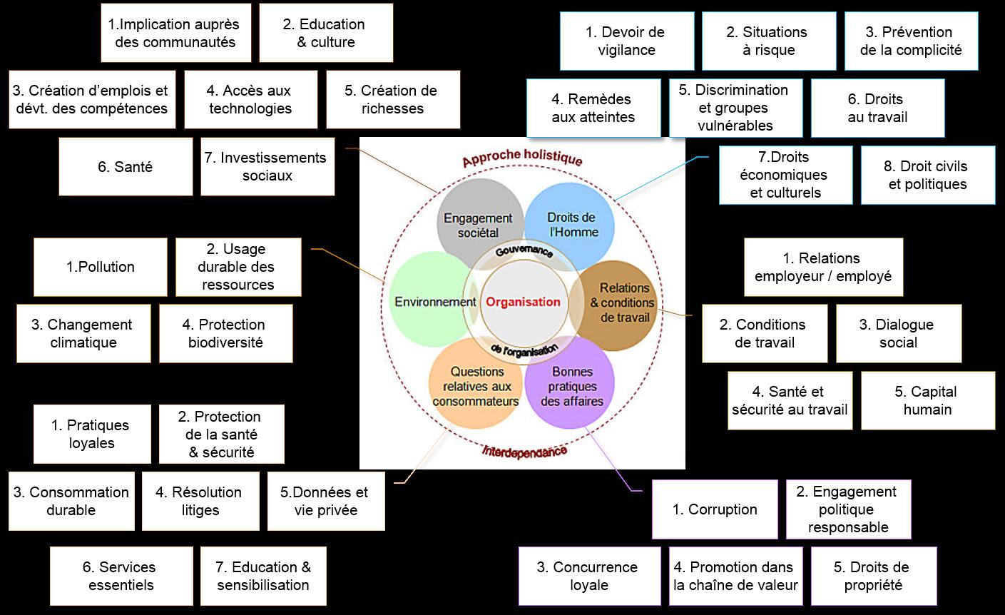 Domaines actions-Ecosysmis